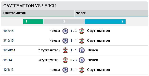 Саутгемптон vs Челси