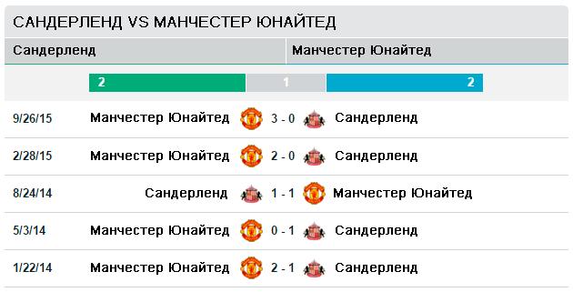 Сандерленд vs Манчестер Юнайтед