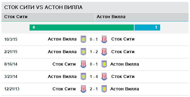 Сток Сити vs Астон Вилла