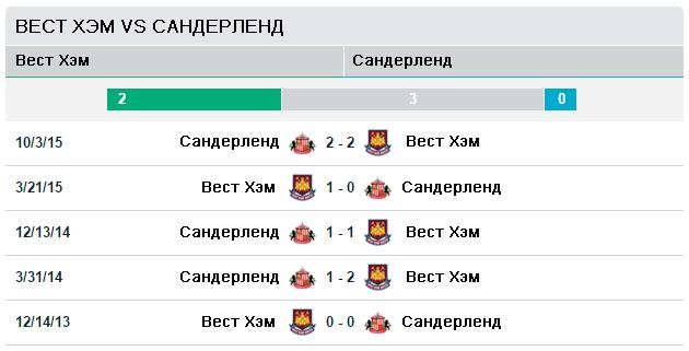Вест Хэм Юнайтед vs Сандерленд