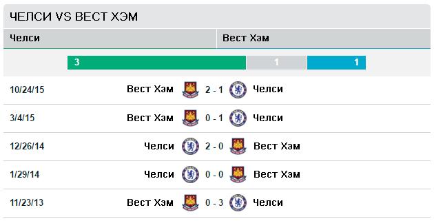 Челси vs Вест Хэм Юнайтед