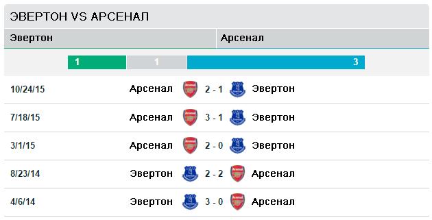 Эвертон vs Арсенал