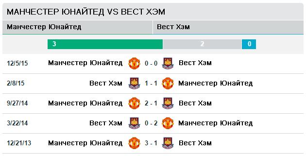 Манчестер Юнайтед vs Вест Хэм