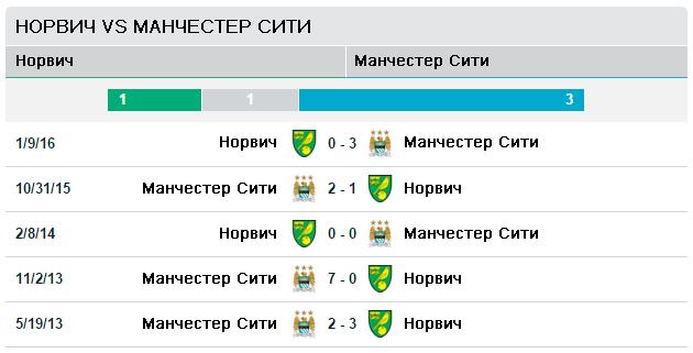 Норвич Сити vs Манчестер Сити