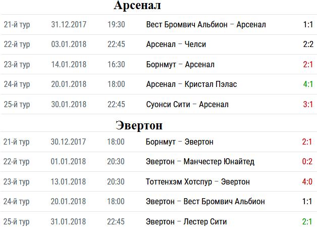 Арсенал эвертон 21. 03 текст